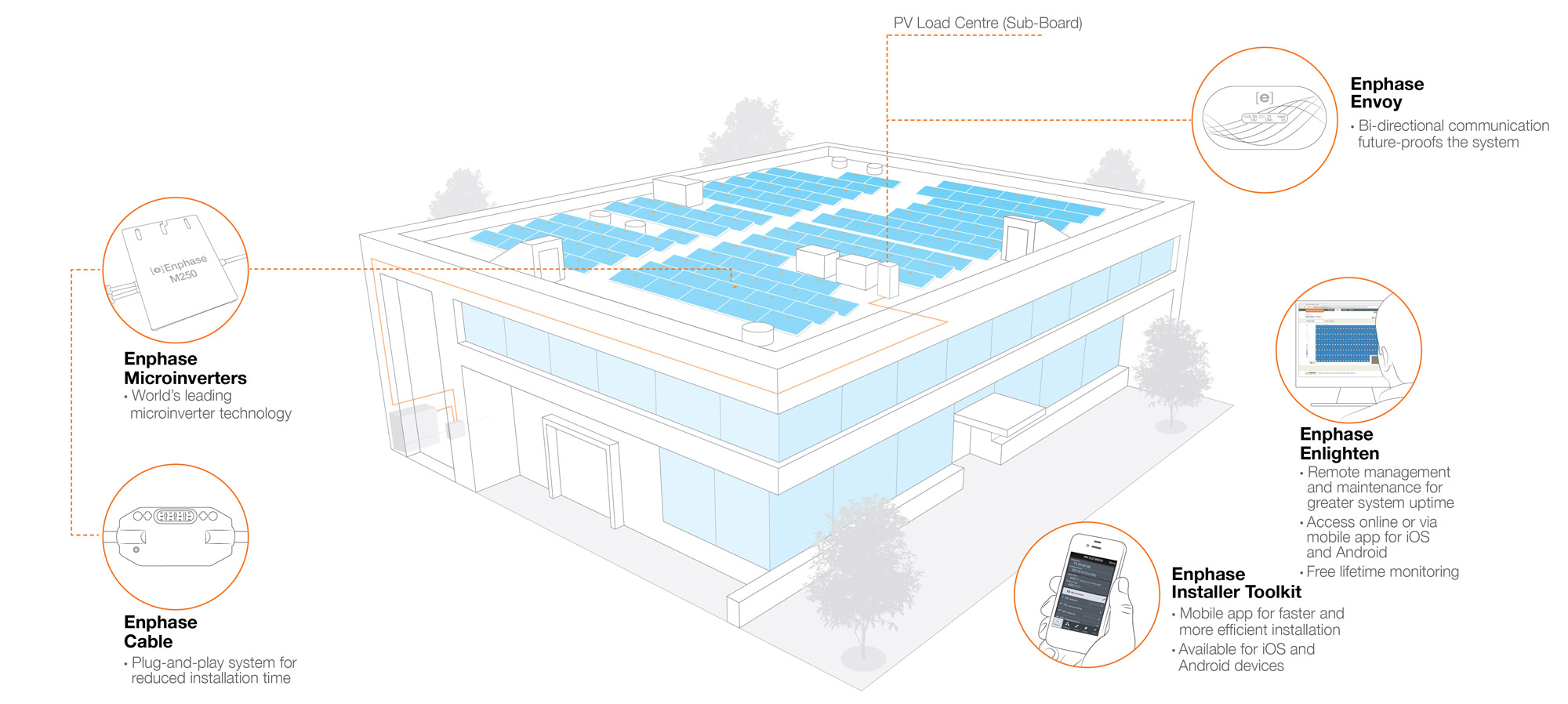 Enphase Commercial Solution Available from YHI (New Zealand) Ltd