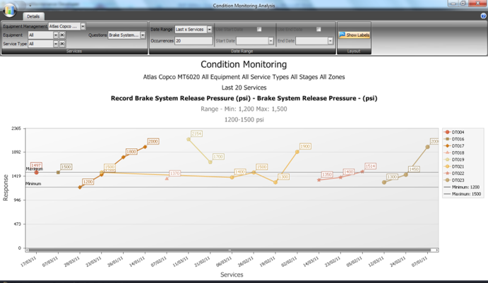 Condition Monitoring Trends