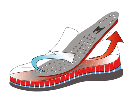 Healthy foot climate - Our feet spend long hours inside shoes every day. For many people this leads to increased perspiration - the climate inside the shoe is similar to a sauna, which often leads to uncomfortable side effects!The SOFT-AIR TECHNOLOGY along with the all natural inner linning, ensures a healthy and constantly pleasant foot climate.