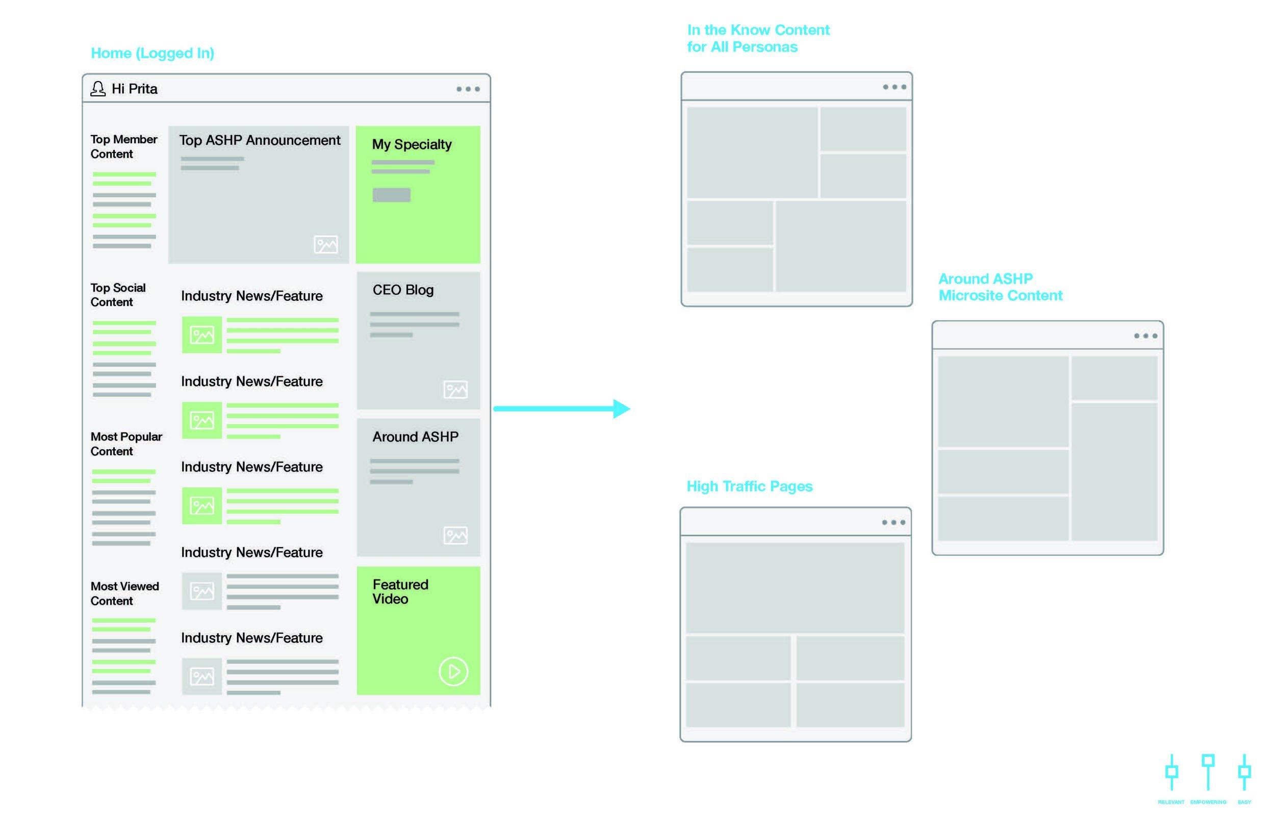 primacy_ASHP_UX_Concepts_V2_Page_11.jpg