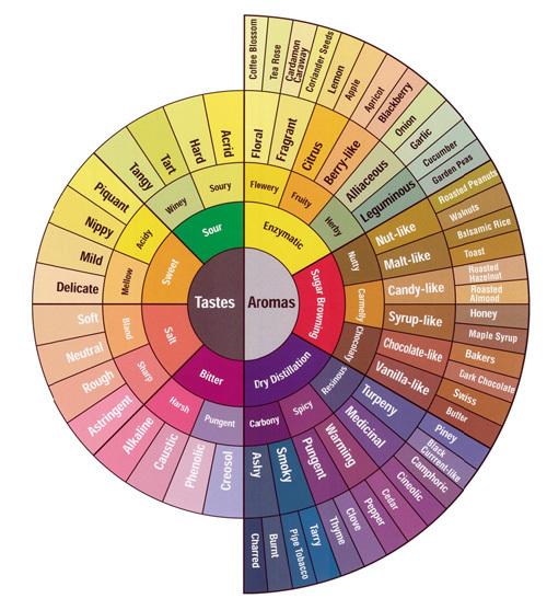 thewritershandbook :     Tastes & Aromas
