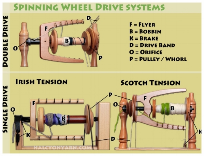 Irish Tension vs Scotch Tension - Irish tension the band goes around the bobbin, Scotch the band goes around the flyer head not the bobbin.