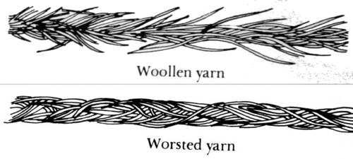 How the fibers lay: - In woolen there is more room for air to be trapped which adds to the softer texture of the yarn. Worsted yarn has the air pressed out of it and the fibers lay all in the same direction making for a more defined stitch.