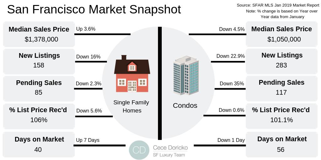 SF Real Estate Snapshot_ Feb (1).png