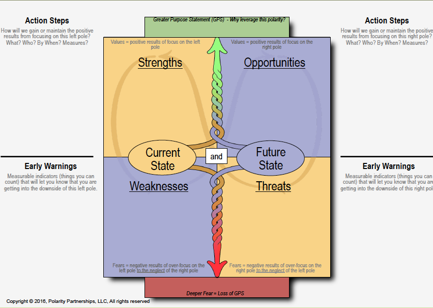 SWOT Analysis on a Polarity Map® - Click to Enlarge