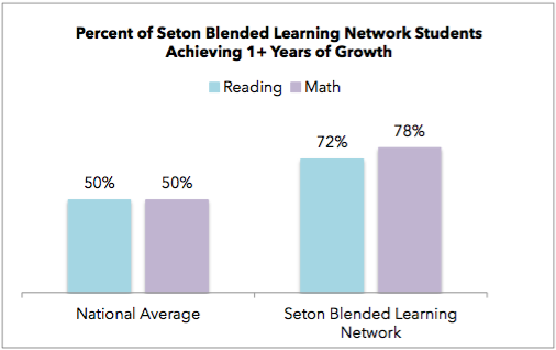 Scores across the Seton Blended Learning Network consistently exceed the national average.