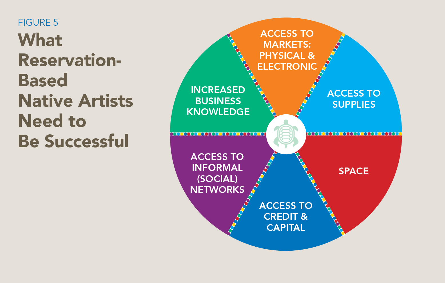 Graphic from First Peoples Fund's market study  Establishing a Creative Economy: Art as an Economic Engine in Native Communities