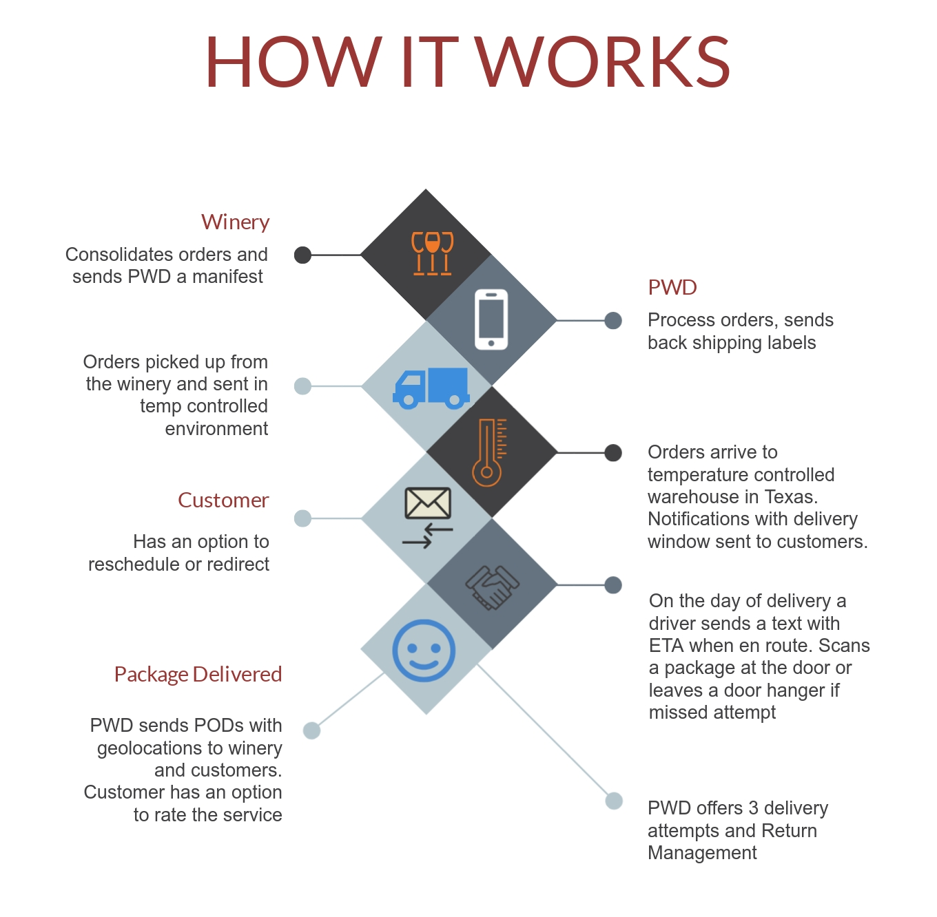 PWD-Infographics_How It Works.jpg
