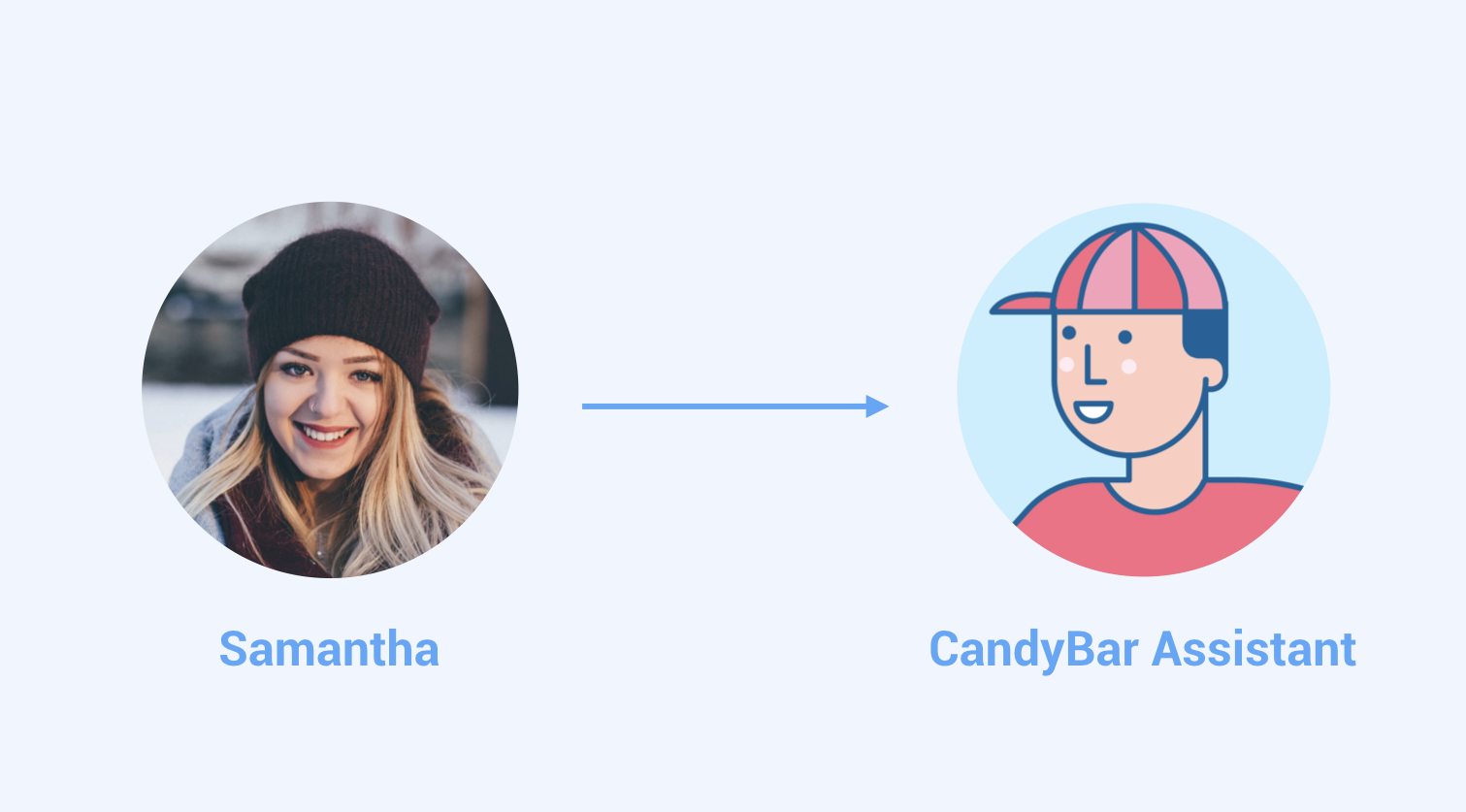 candybar-assistant