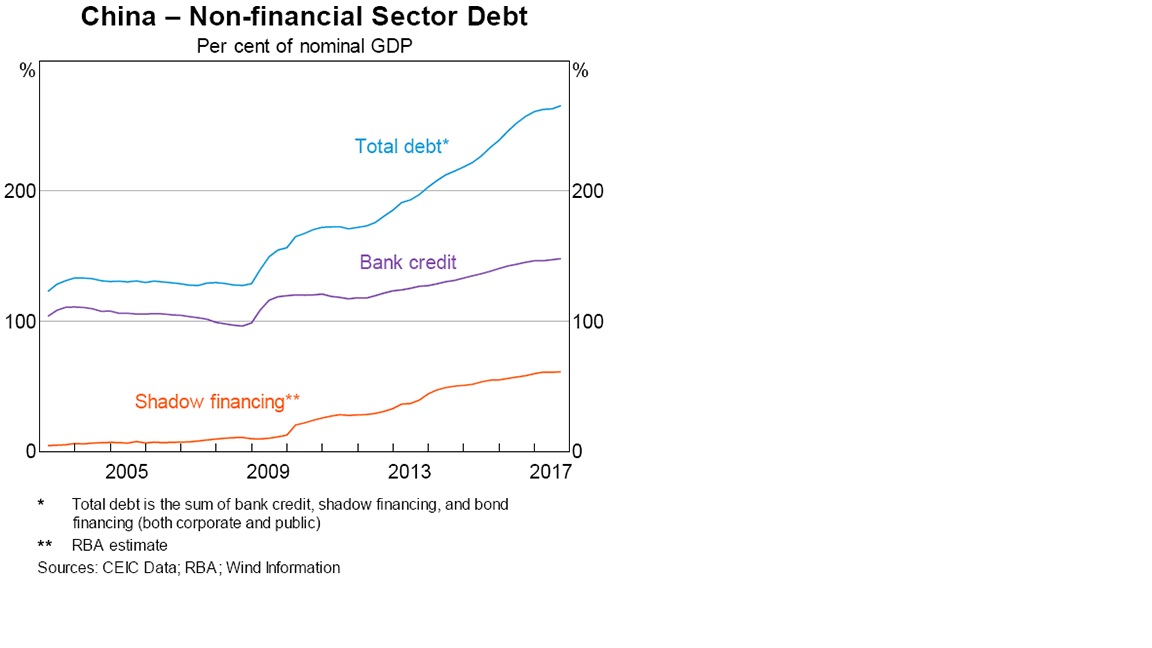 China-NonFinSectorDebt.jpg
