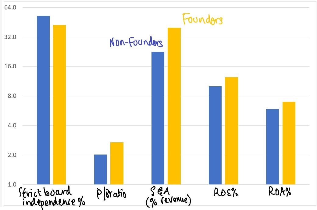FoundersVsNon-Founders.jpg