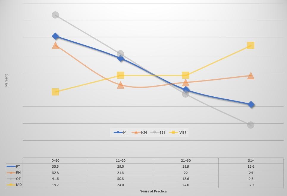 Figure 2: 2015 CIHI data showing years since graduation