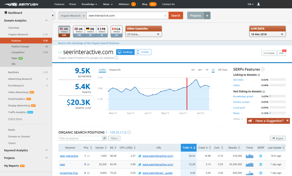 SEMrush in action