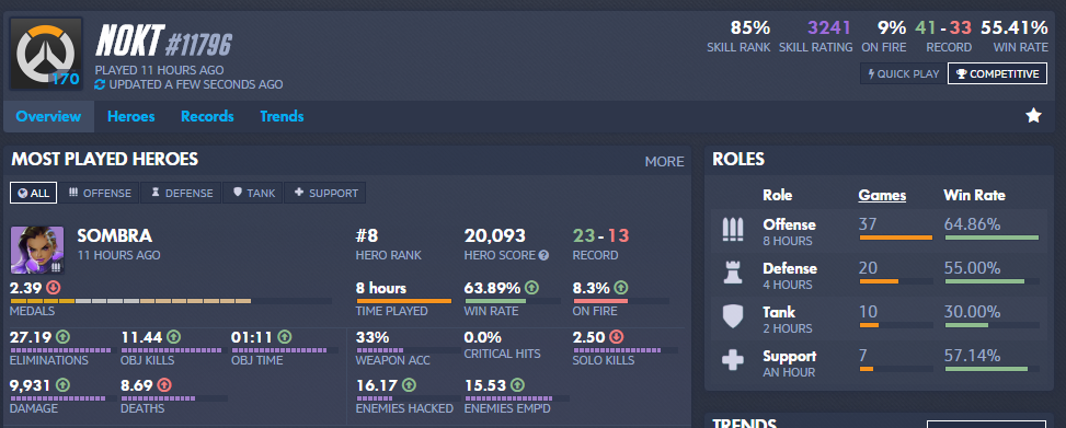 Here's a Sombra main with 63% winrate on her. How is it possible, if she's so weak?