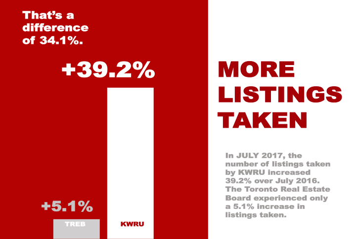 Listings Taken KWRU vs TREB July 2017.png
