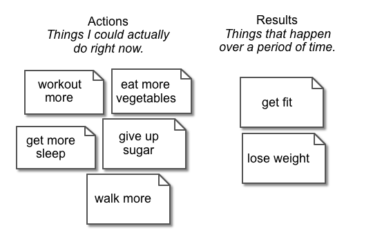Step 2. Sort out the Actions from the desired Results.
