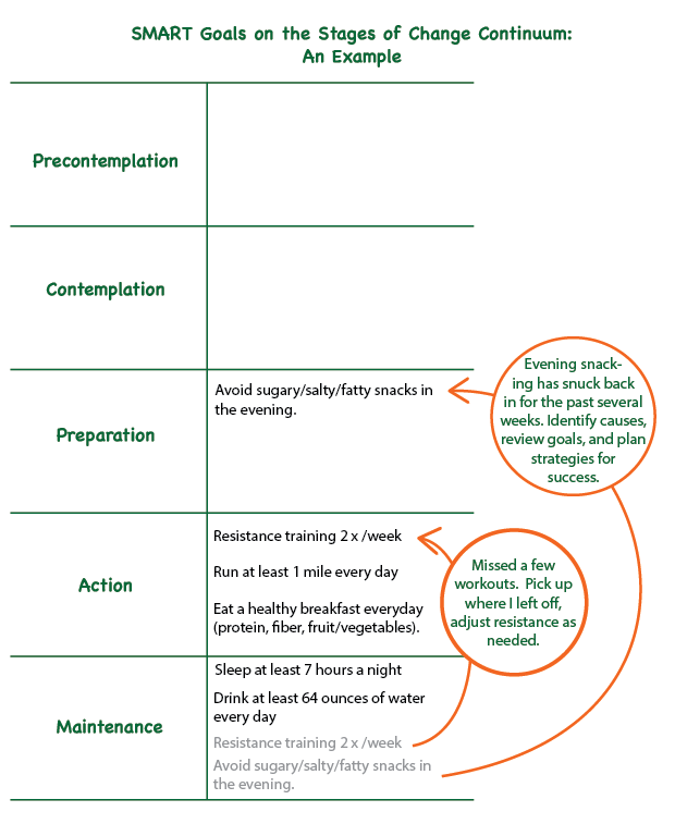 stages-of-change-examples3.png