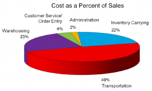 Cost-As-a-Percent-of-Sales.png