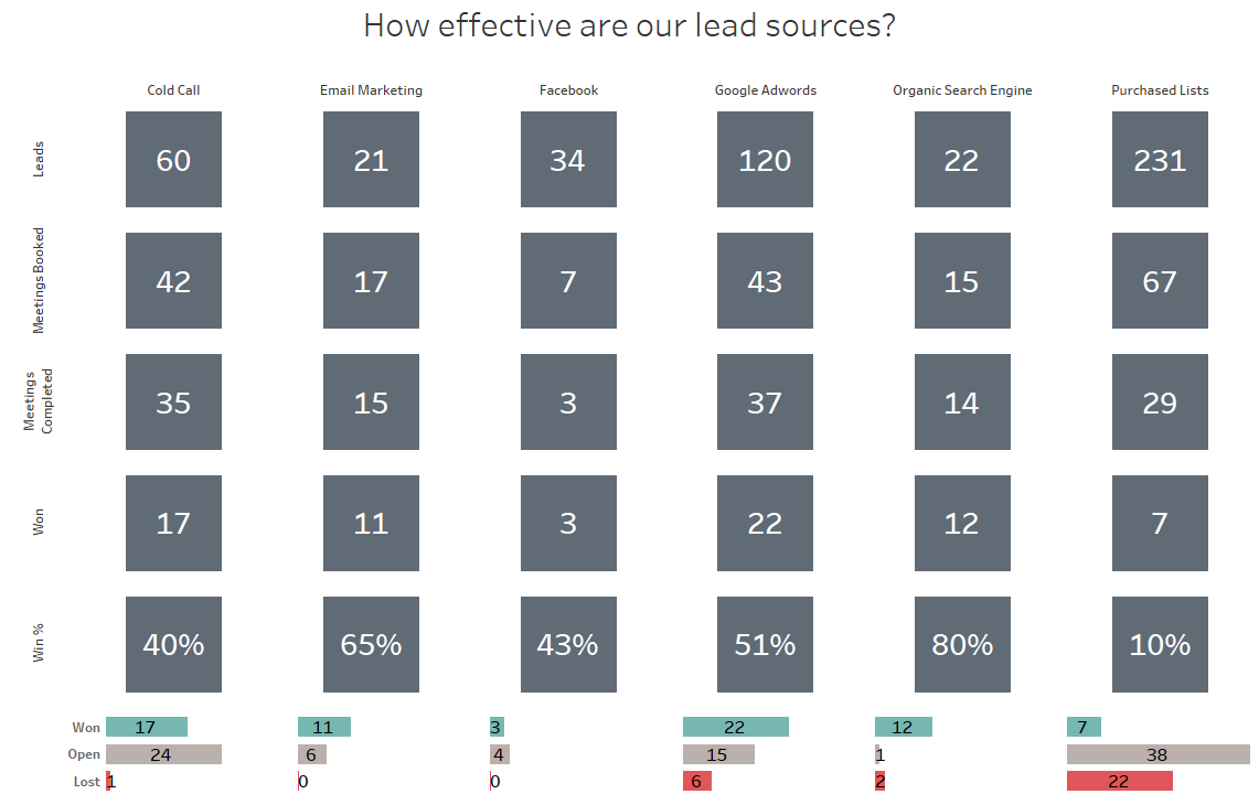 How effective are our lead sources.png