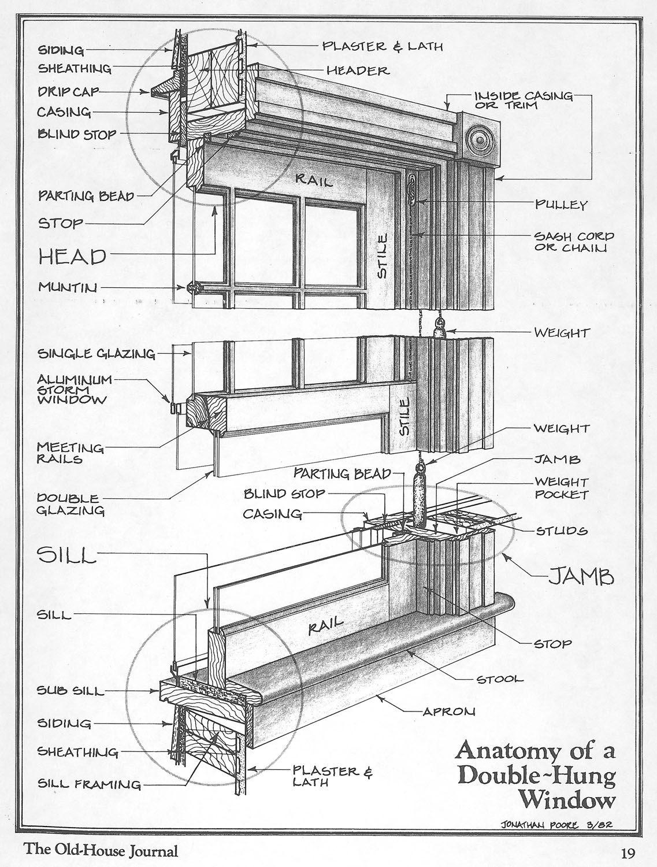 Window diagram