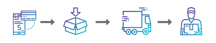 Mondo Neon Delivery Process