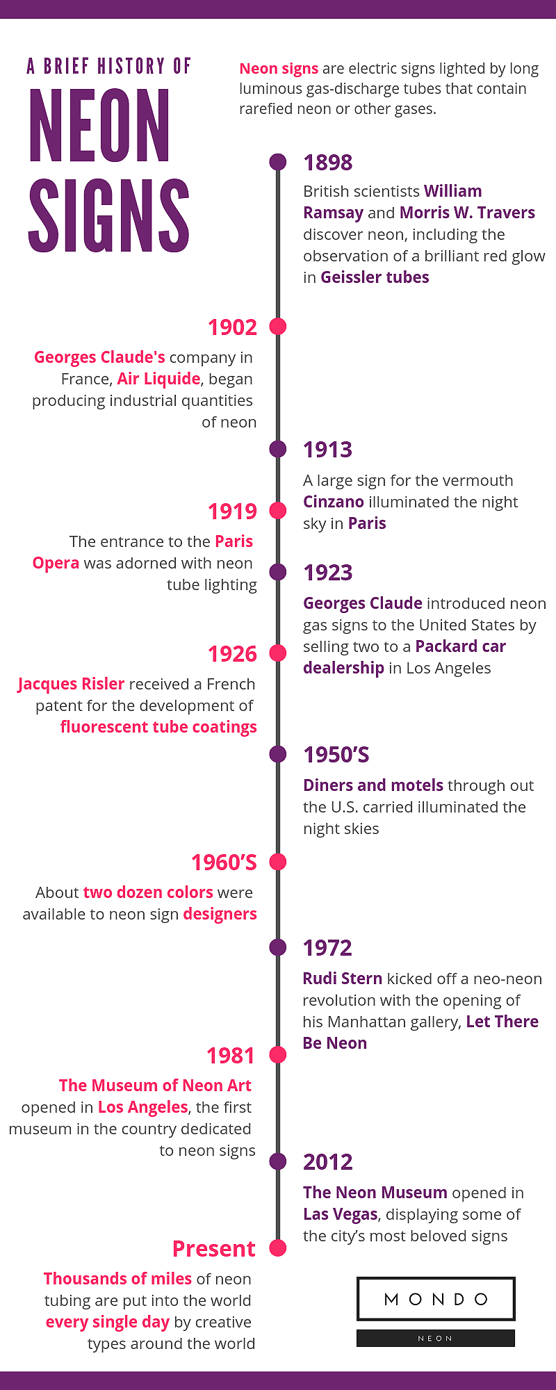History of Neon.png