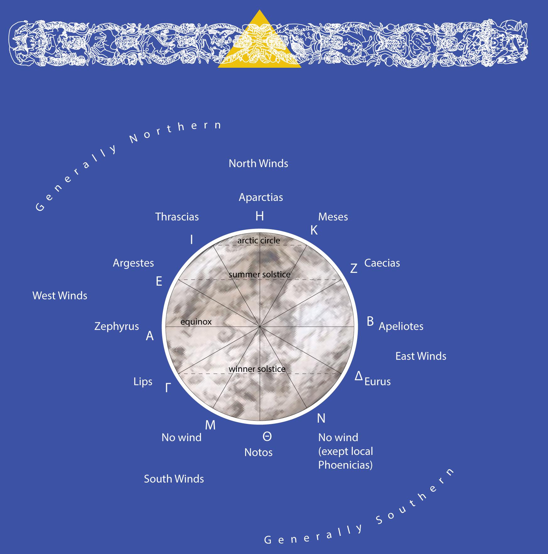 """l sottarco marciano, il """"Triangolo estivo"""" e la Rosa dei Venti a dodici punte  St.Mark's underarch, the """"Summer Triangle"""", and the Rose of the Winds with twelve points     Ricostruzione sulla base dei  Meteorologica  di Aristotele, 340 a.C  Based on Aristotle's  Meteorology , 340 B.C.   Reconstruction by Khrisnavedala via Wikimedia Commons Pavo, Columba, Phoenix"""