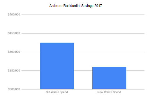 Ardmore Case Study Chart.png
