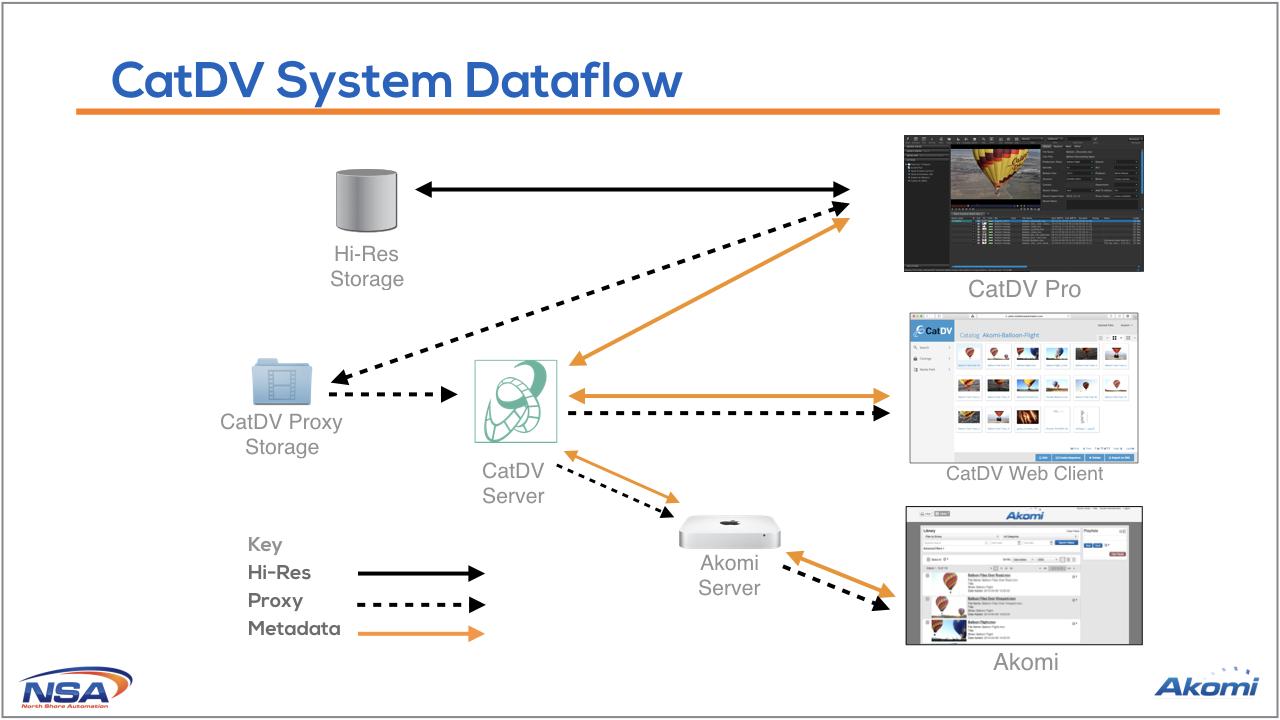 Catdv-Dataflow.png