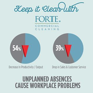 Reduce workplace absenteeism by implementing proper cleaning #fortecleaningtips