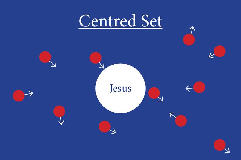 Centred Set.jpg