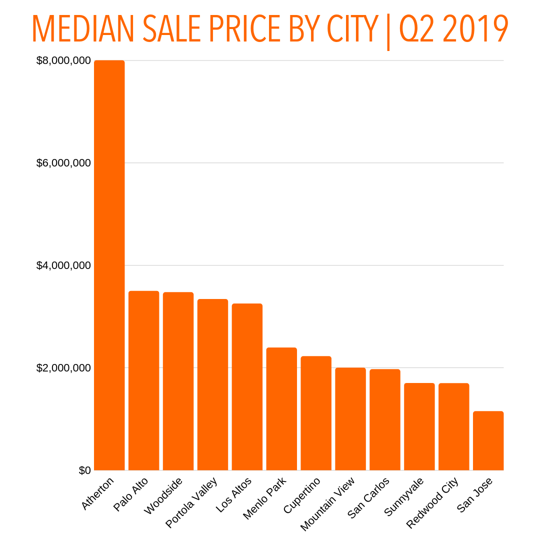 Q2 2019 _MEDIAN SALES PRICE BY CITY  (3).png
