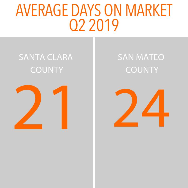 Q2 2019 _AVERAGE DAYS ON MARKET (1).png