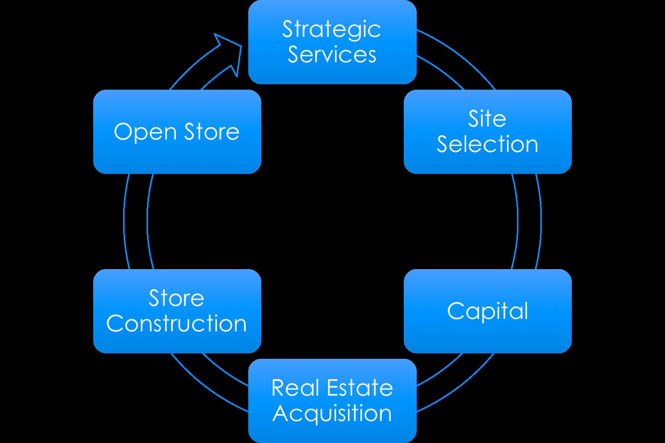 NNN Service Process.png