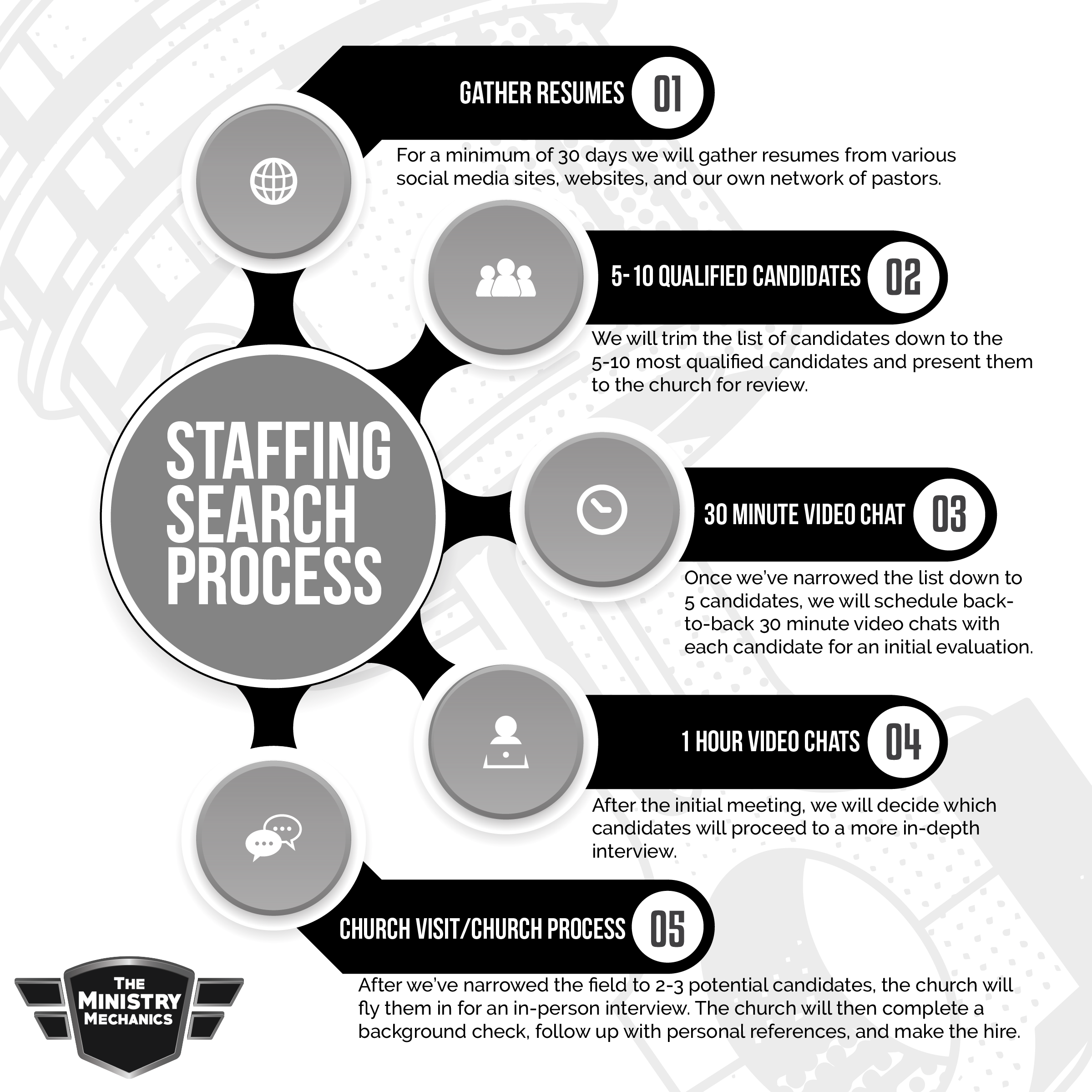 The Ministry Mechanics Staffing Search Process Social-01.png