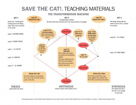 Save the Cat template - the screenwriter bible