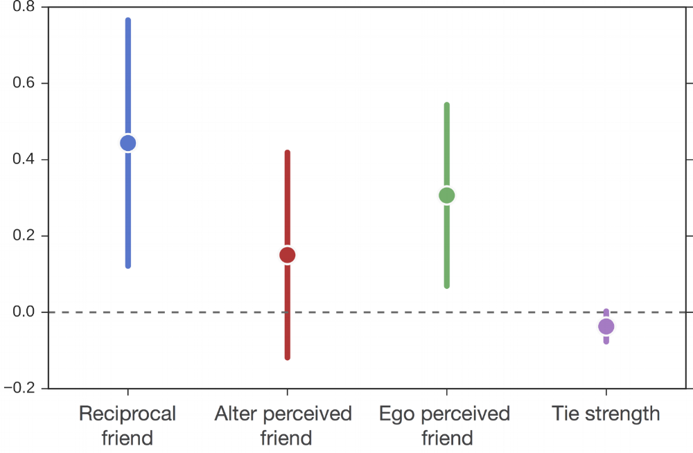 Change in physical activity under experiment conditions shows that the type of friendship is relevant to the e  ff  ectiveness of the induced peer pressure. The plot shows the mean e  ff  ect size of the covariates (solid circles) and the 95 % confidence intervals (bars)