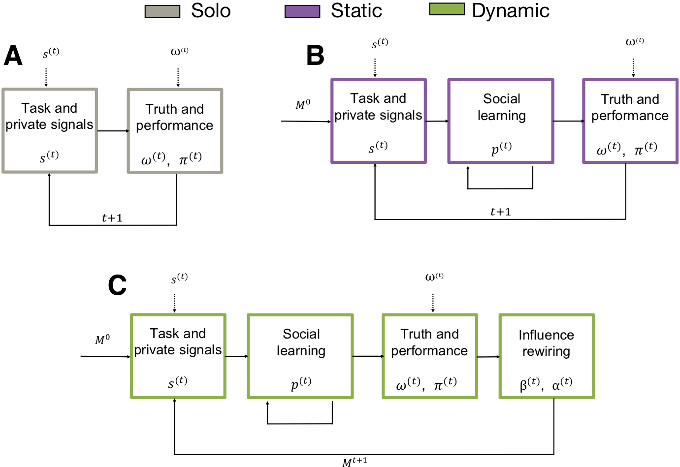 Panel (A) depicts the Solo condition (i.e., no social information) where participants make independent estimates. This condition corresponds to the baseline wisdom of the crowd context. Panel (B) describes the Static network condition (i.e., social learning) where participants engage in a stage of interactive social learning, where they are exposed to the estimates of a fixed set of peers in real time. Panel (C) describes the Dynamic network (i.e., selective social learning) condition that adds the possibility for participants to choose who to follow and be influenced by in the next round.