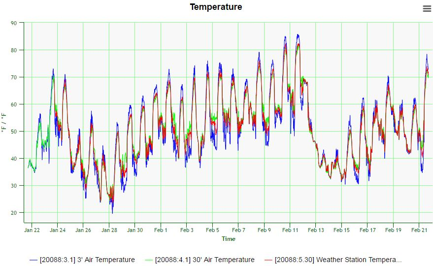 Temperature is measuredand recorded every 15 minutes at three heights.