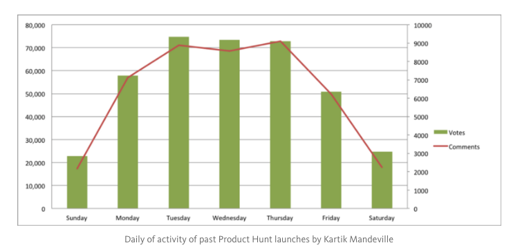 Daily of activity of past Product Hunt launches by Kartik Mandeville