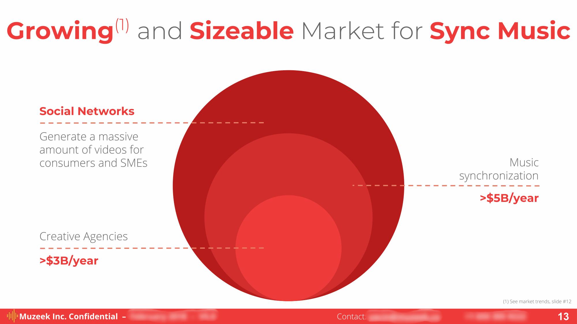 Market Size:  Muzeek  Inc.— Fleet #2 Startup (March–June 2017)