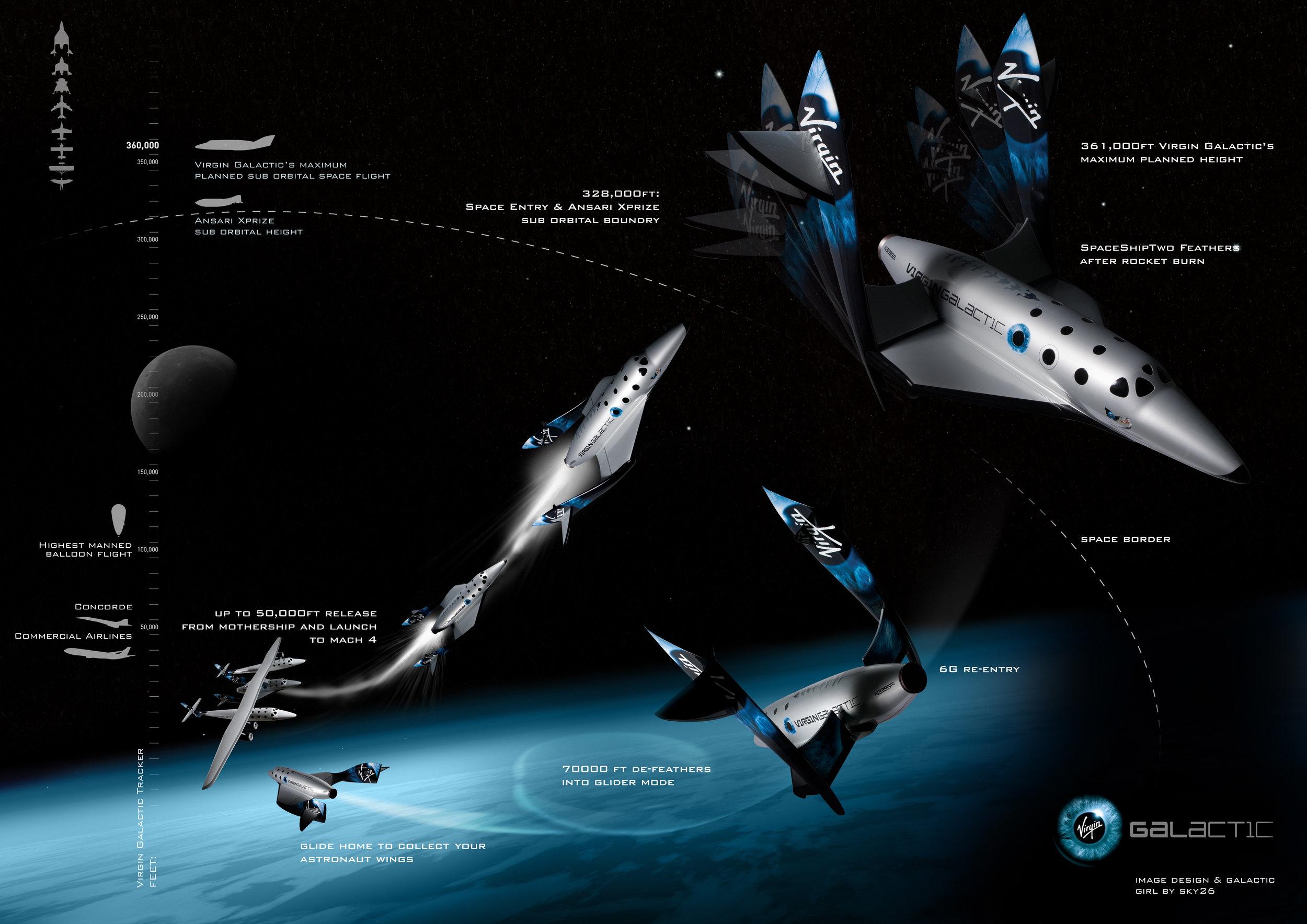 Virgin Galactic space flight diagram, Virgin Galactic.