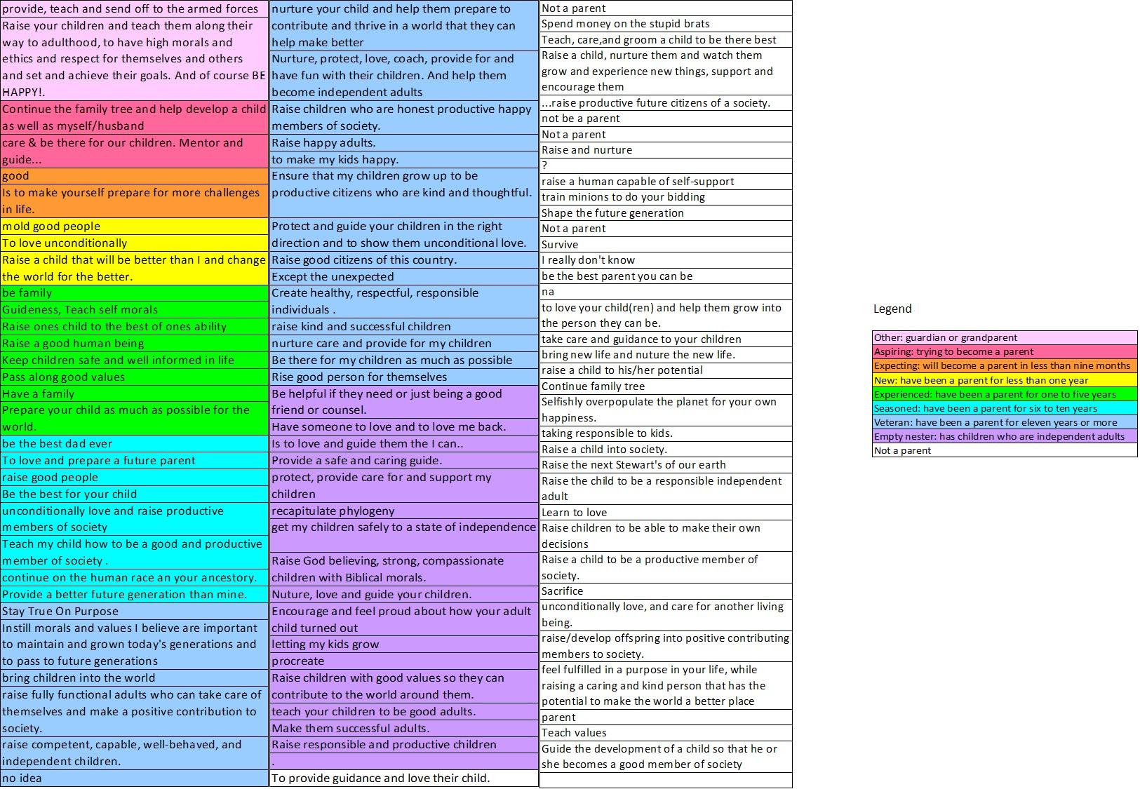 Figure 2. One Hundred Survey Responses Revealing Parenting Purposes