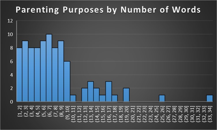 Figure 3. Length of Parenting Purposes by Number of Words