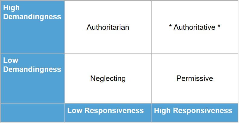Table 1. Baumrind Parenting Styles Summary