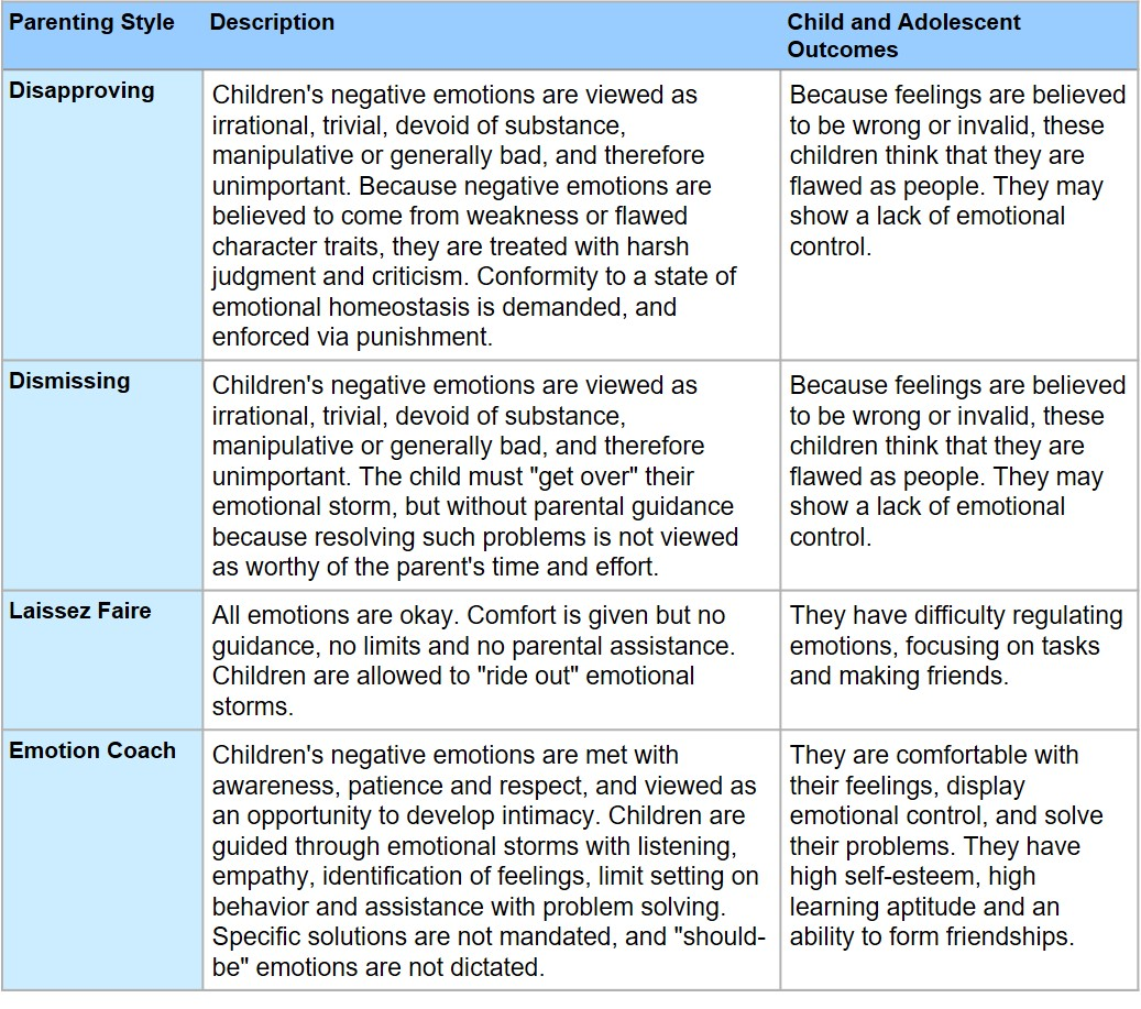picture relating to Parenting Styles Quiz Printable named Parenting Types, Aspect III: The Gottman Type The Form of