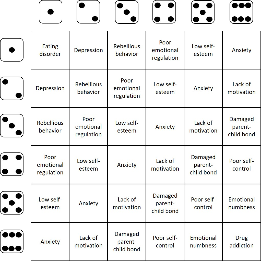 Table 3. Common Long-Term Outcomes of Parental Control   NOTE: Roll a pair of six-sided dice to see what outcome you get. If you roll doubles, you get to roll again.