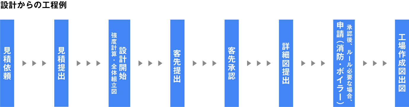 sekkei_process.jpg