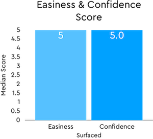 Invite_Users_Graph_3.png
