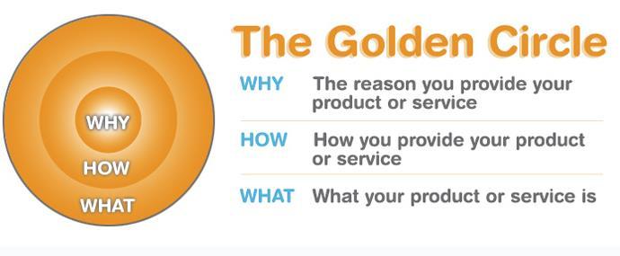 The Golden Cirle